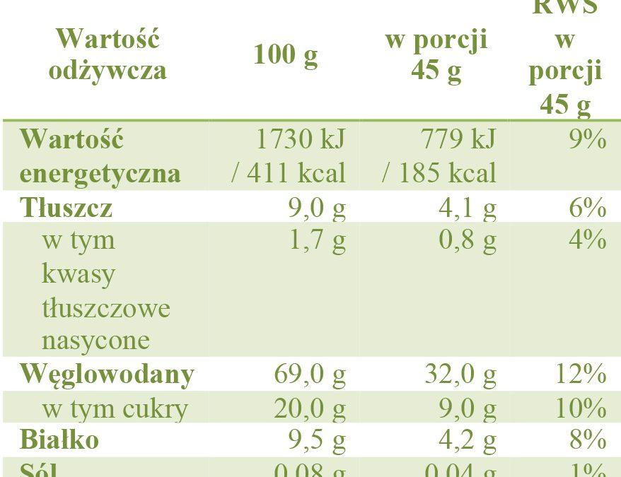 Ile poszczególnych składników powinniśmy jeść dla zachowania zdrowia (RWS)