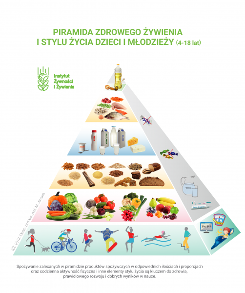 Piramida Zdrowego Żywienia iStylu Życia Dzieci iMłodzieży – co nowego?