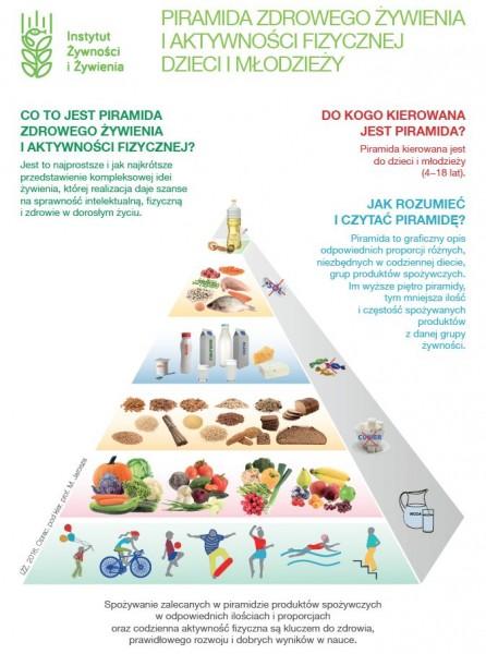 Piramida Zdrowego Żywienia dla dzieci wwieku szkolnym