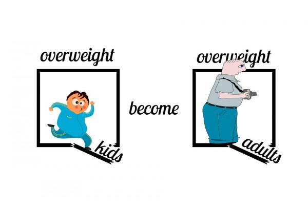 Stan odżywienia dzieci imłodzieży szkolnej wPolsce – problem otyłości.