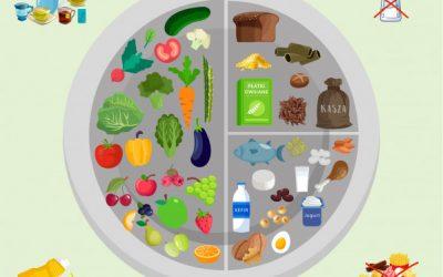 Talerz zdrowego żywienia